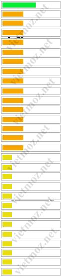 29 yếu tố xếp hạng không dựa trên liên kết cơ bản