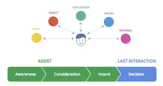 Google Analytic ra mắt công cụ Customer Journey
