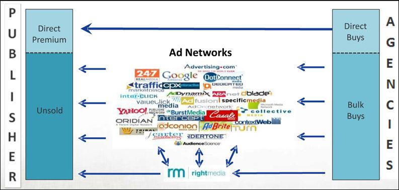 thuật ngữ ad-network là gì