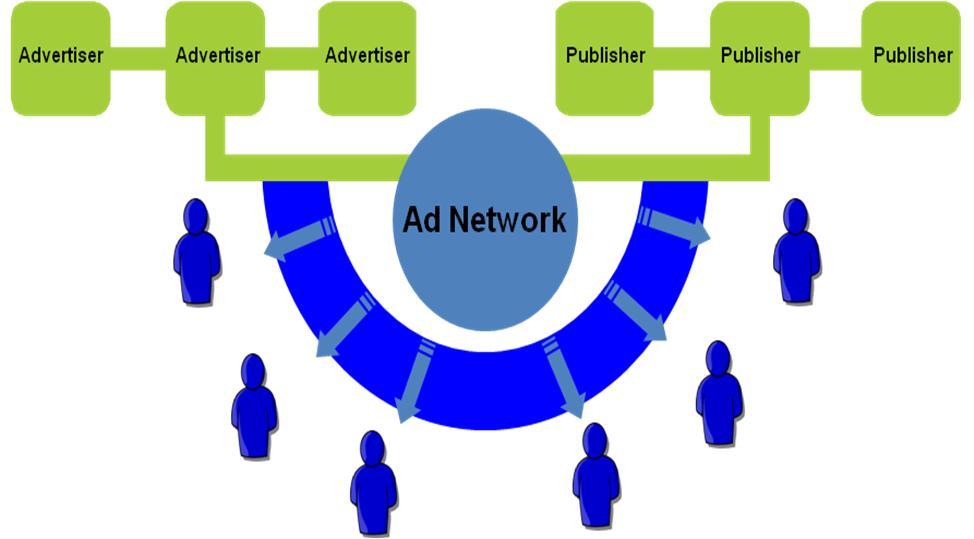 thuật ngữ ad network là gì