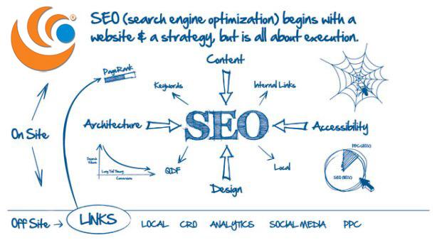 tự học và làm SEO website