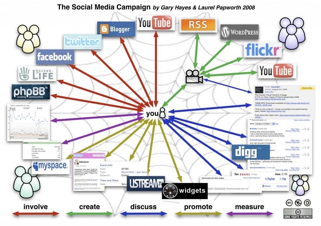 SocialMediaMarketingCampaignChart