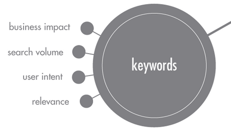 keywords-business-impact-search-volume-user-intent-relevance