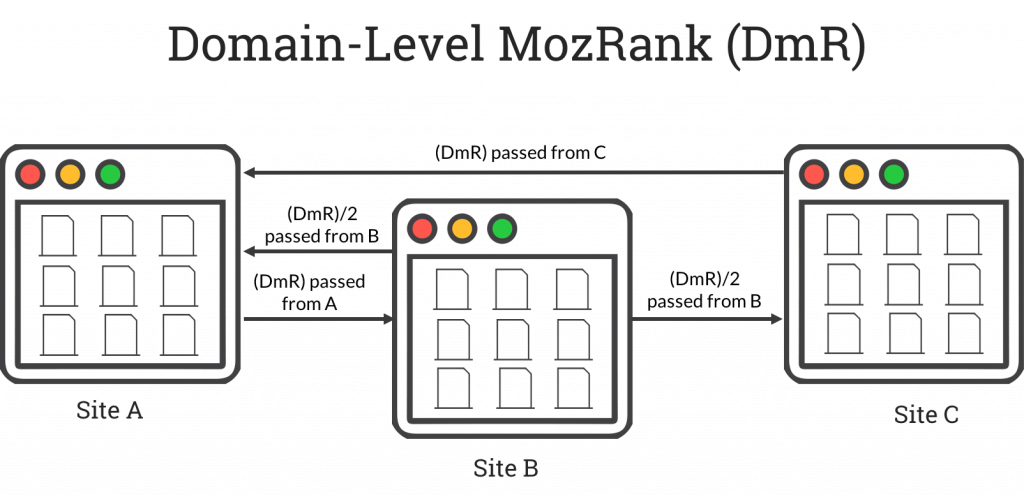 Domain-Level MozRank (DmR)