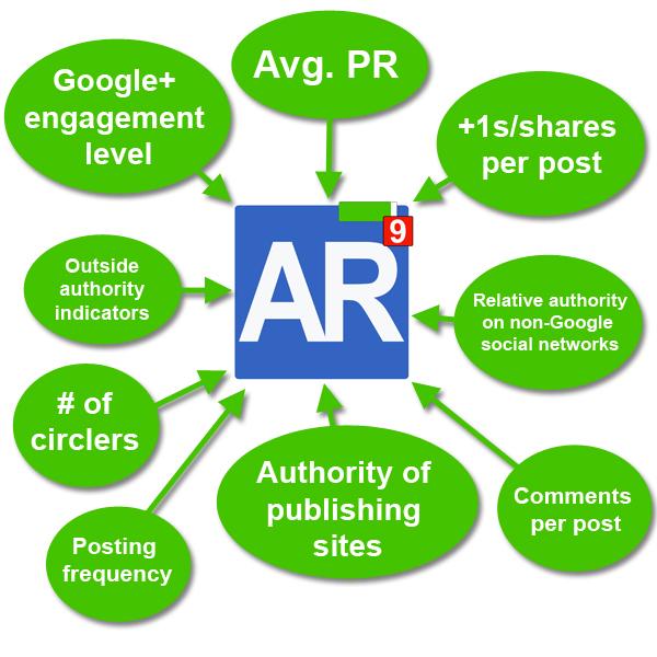 Các yếu tố tác động đến AuthorRank
