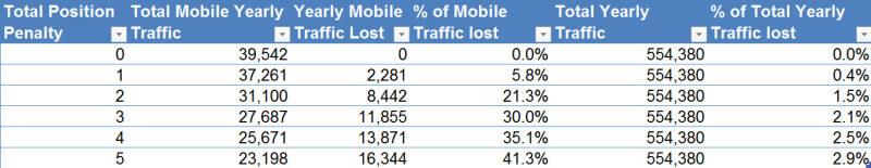 % tổng lượng traffic bị mất khi thuật toán mobile friendly update