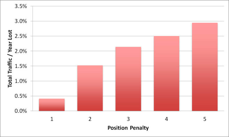 Total traffic by position penalty