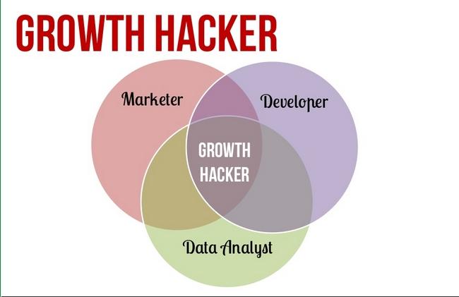 Khái niệm Growth Hacking là gì?