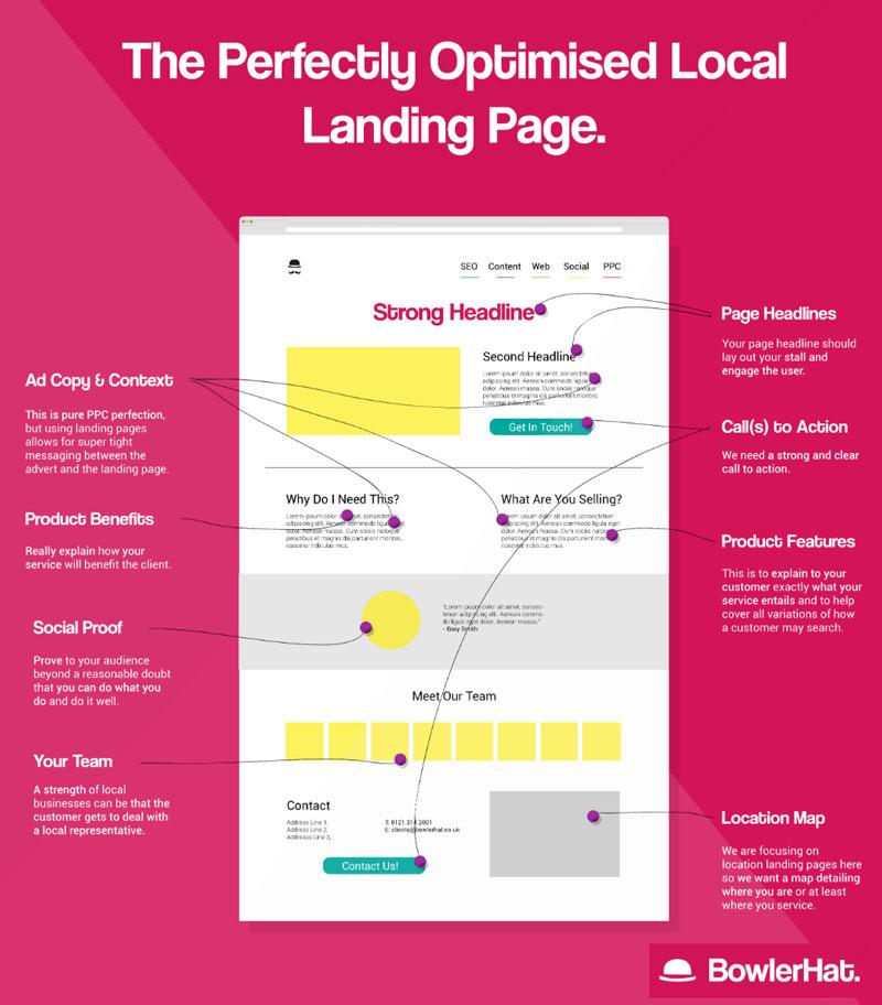 (Hình ảnh mô phỏng cấu trúc của một Landing Page được tối ưu tốt cho Local SEO)