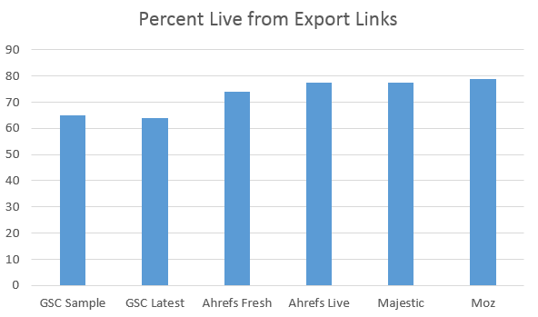 Export Links