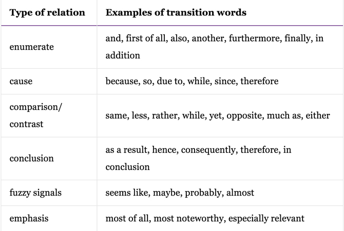 Các liên từ phổ biến trong tiếng anh