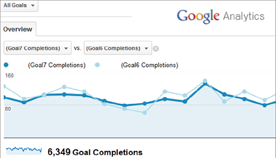 Dựa vào Google Analytics để đặt mục tiêu chuyển đổi cho website của bạn