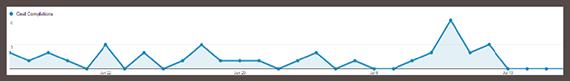 Nếu website của bạn có ít traffic thì hãy chờ cho đến khi website của mình nhiều traffic hơn