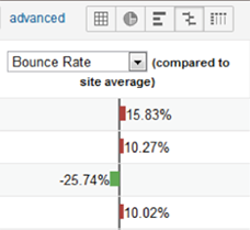 Một ví dụ về tỷ lệ thoát trang trên Google Analytics