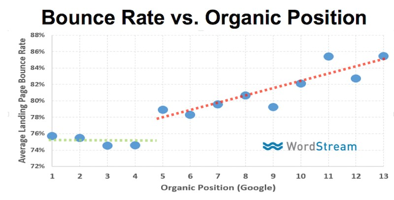 bounce rate và tương tác tự nhiên