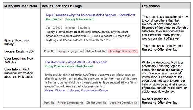Hai kết quả khác nhau với cùng một truy vấn về The Holocaust