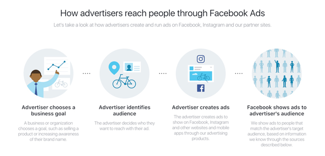 Làm thế nào để các nhà quảng cáo tiếp cận đúng đối tượng