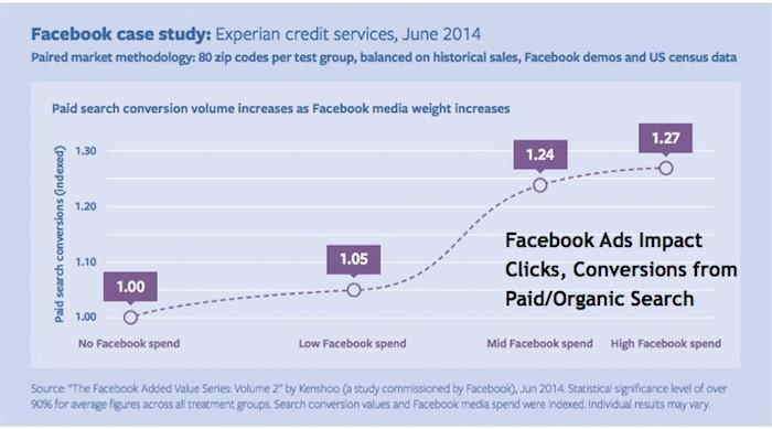 Những ảnh hưởng của quảng cáo Facebook với tương tác tự nhiên