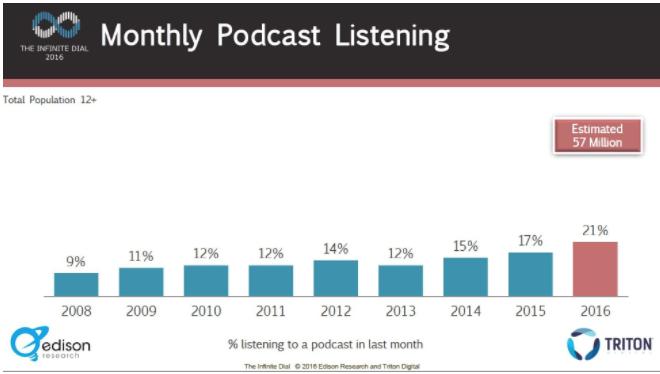 Tốc độ tăng trưởng hàng năm của podcast ở Mỹ