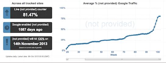 trung bình % từ khóa (not provided) từ Google Traffic)