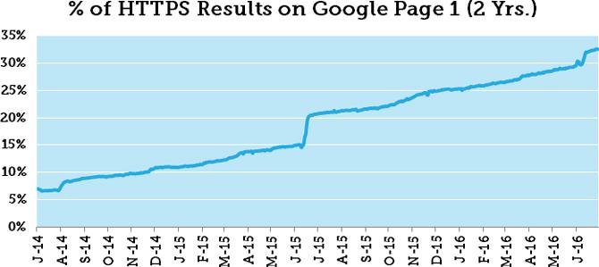 Tỷ lệ các website sử dụng giao thức HTTPS ngày càng tăng