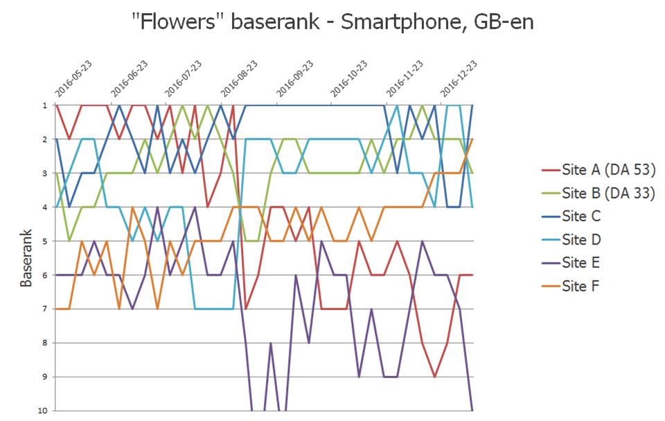 Biến động của từ khóa flowers từ tháng 5 đến tháng 12