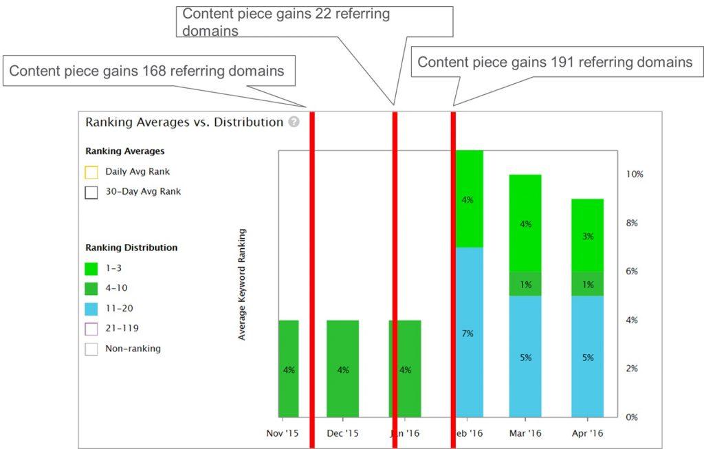 Biểu đồ thể hiện xếp hạng cho các từ khóa thương mại của Fleximize.com