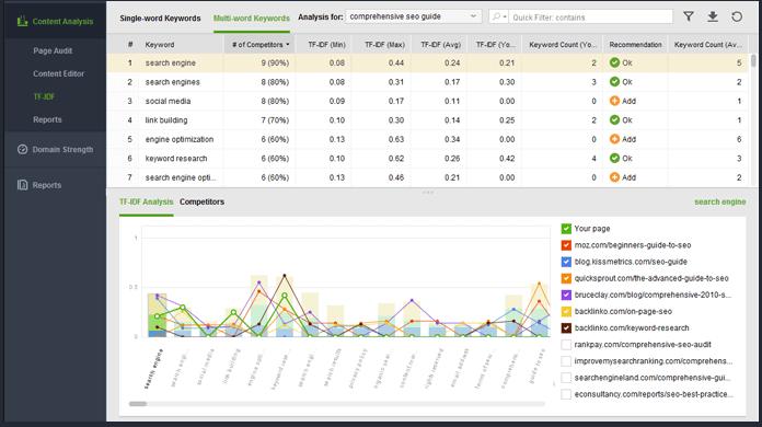 Hướng dẫn sử dụng tính năng website auditor của SEO power suite