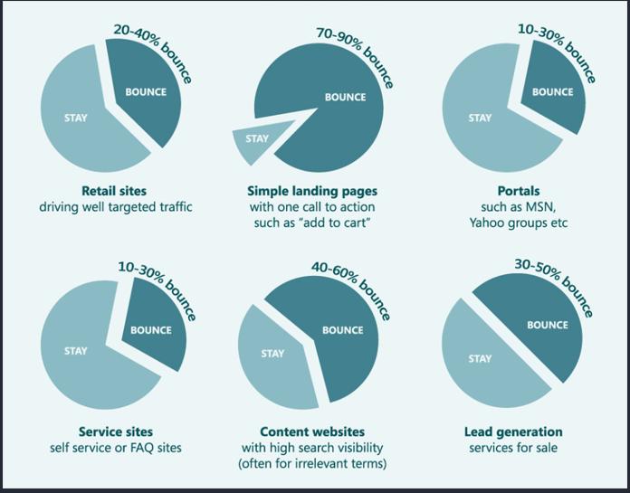 Theo dõi các chỉ số trải nghiệm người dùng bằng Google Analytics