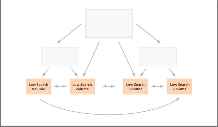 Bài viết sẽ SEO những từ khóa có lượng tìm kiếm thấp
