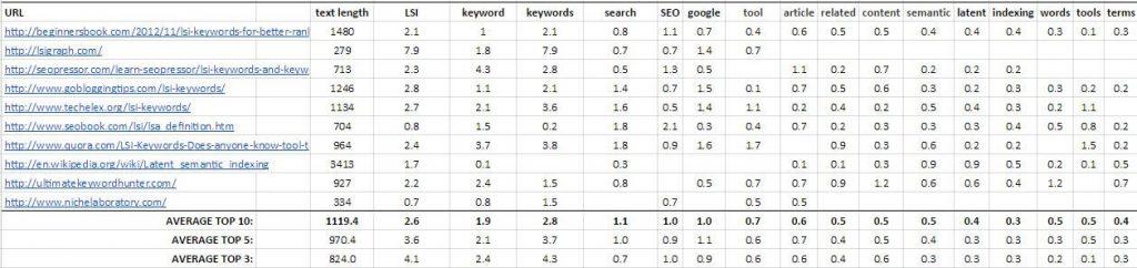 Bảng phân tích mật độ từ khóa