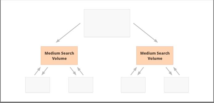Chuyên mục sẽ SEO những từ khóa có lượng tìm kiếm trung bình