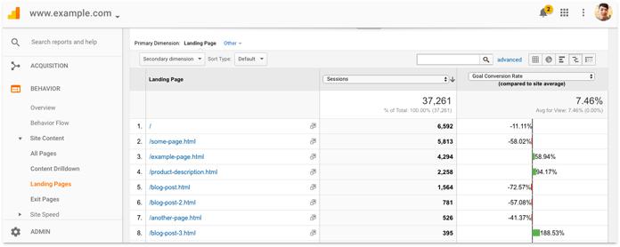 Sử dụng Google Analytic để xem các trang có traffic lớn