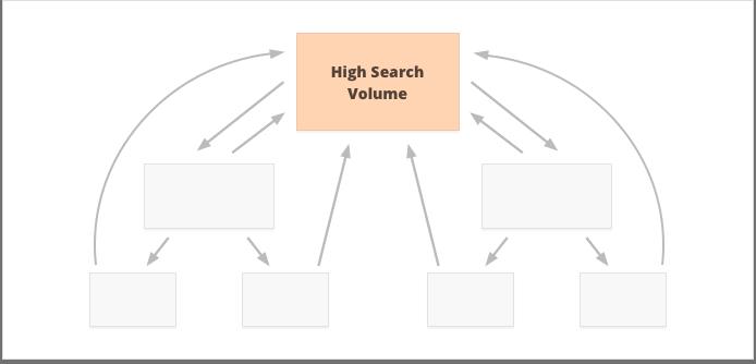 Trang chủ sẽ SEO những từ khóa có lượng tìm kiếm lớn