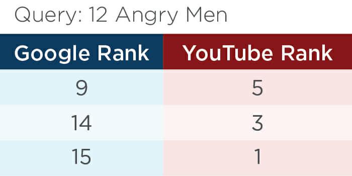 """Thứ hạng video trên Google và Youtube với truy vấn """"12 Angry Men"""""""