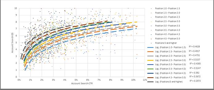Mối quan hệ giữa CTR và điểm chất lượng