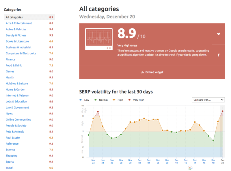SEMrush Sensor data for all keyword categories (US) – December 20