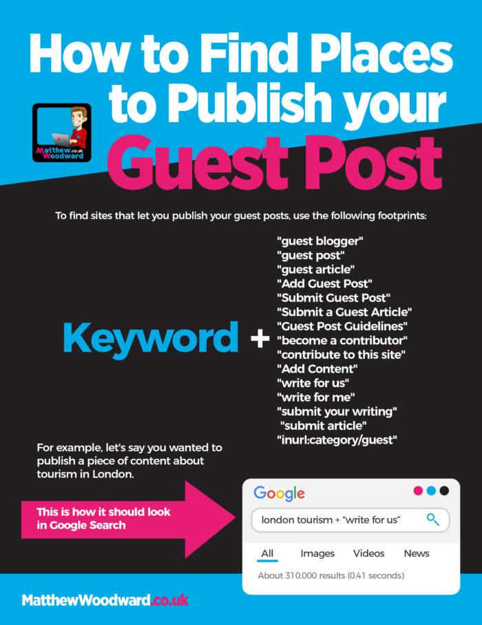 How to publish your guest post
